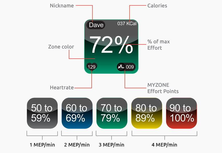 myzone zones