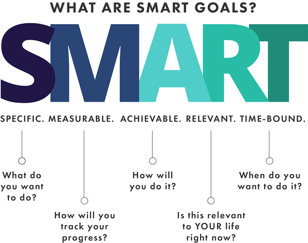 smart goals 7-19-1